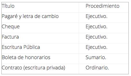Titulos y procedimientos ejecutivos