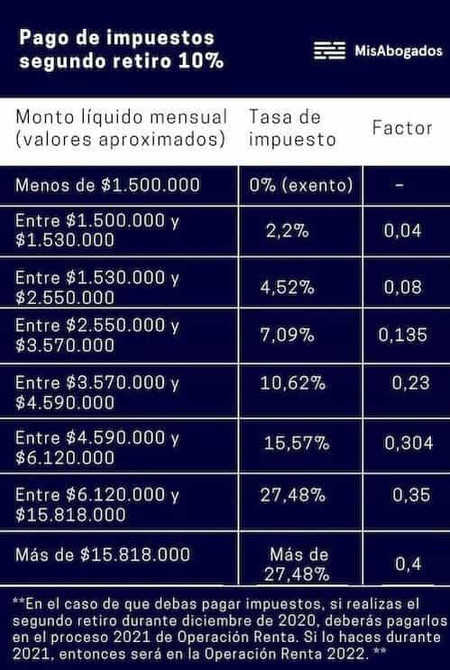 impuestos-segundo-retiro-10-porciento