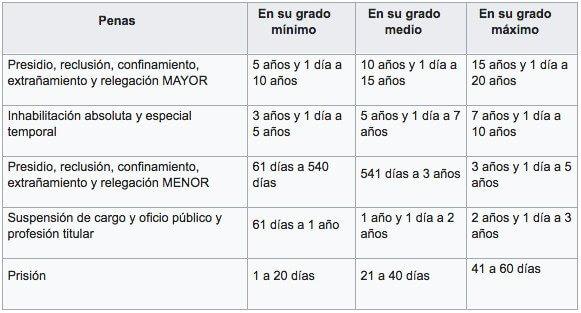 tabla aplicacion de penas